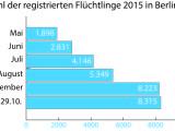 Registrierte Flüchtlinge Kopie